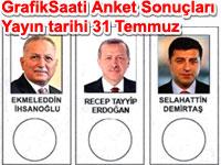 Cumhurbaşkanlığı seçimleri yasaktan önceki  son anket sonuçları Yayın tarihi: 31 Temmuz