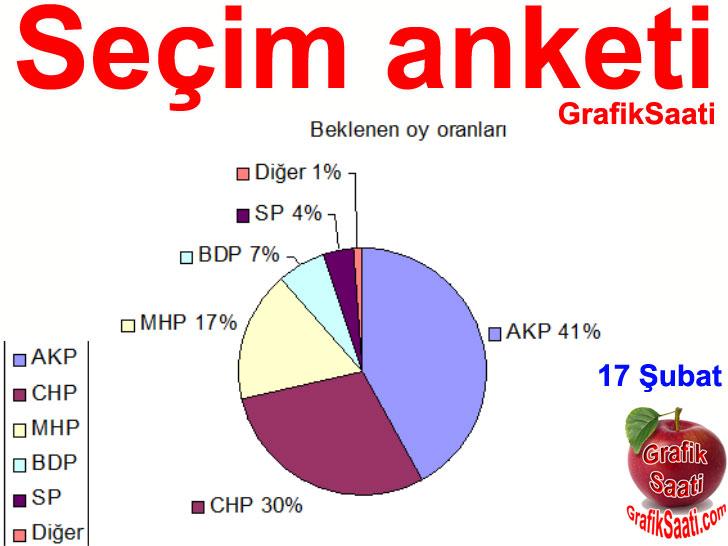 Son yerel seçim anketi 2014